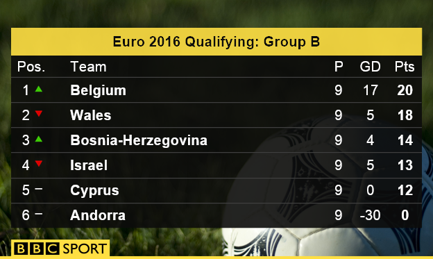 Euro 2016 qualifying Group B