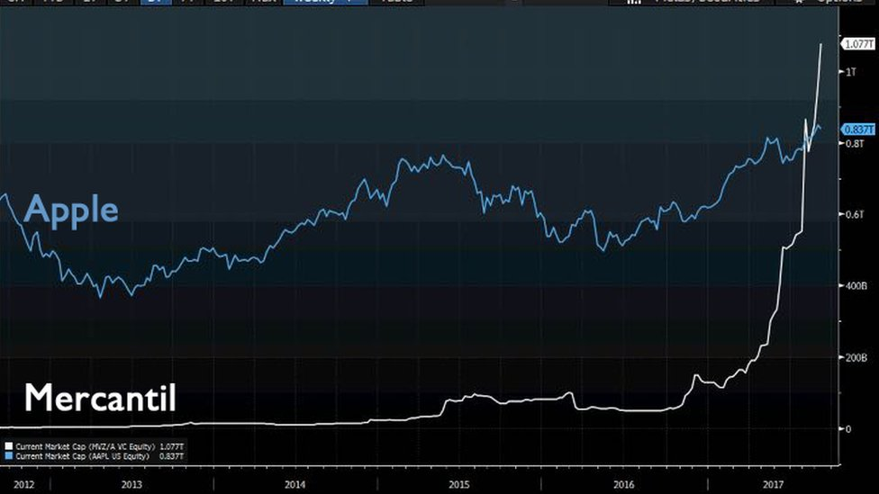 Sobre el papel o las pantallas, Mercantil supera a Apple como empresa de más valor en bolsa.