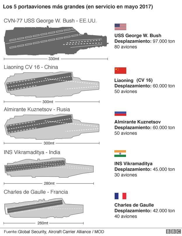 Gráfico mayores portaaviones.