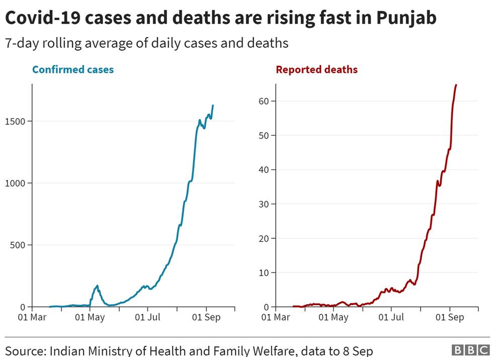 India coronavirus: Rumours hamper testing in Punjab thumbnail