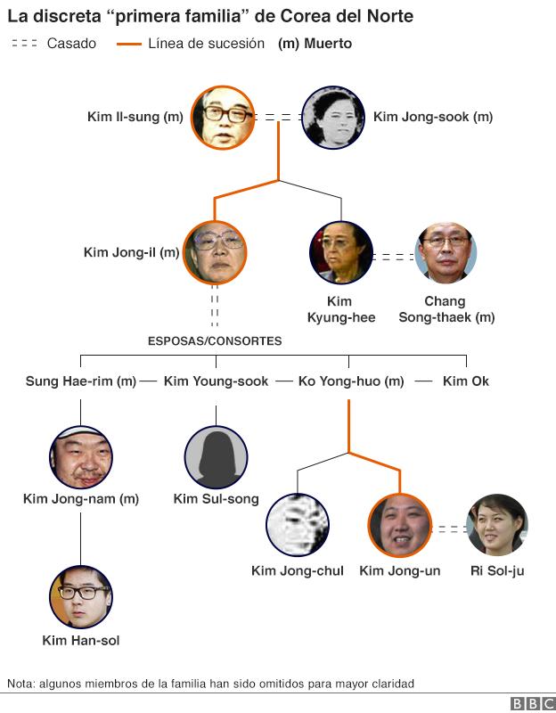Árbol genealógico de la familia gobernante de Corea del norte