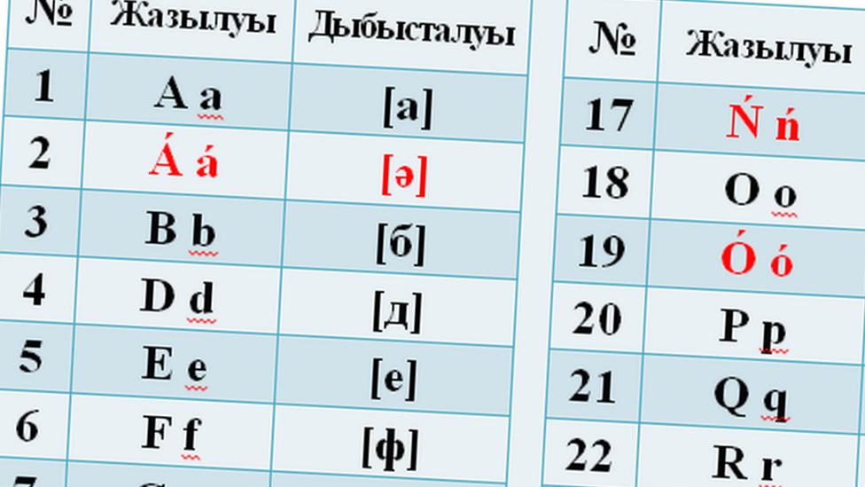 Kazakhstan changes its alphabet - again