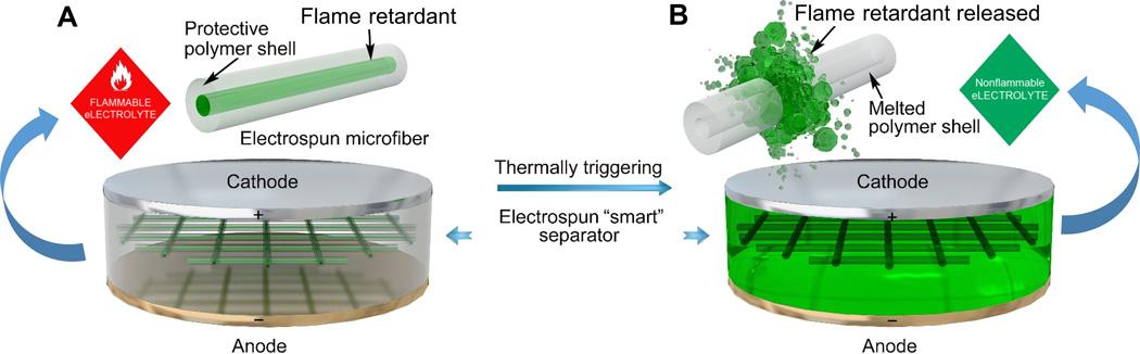 batería creada por científicos de la Universidad de Stanford.