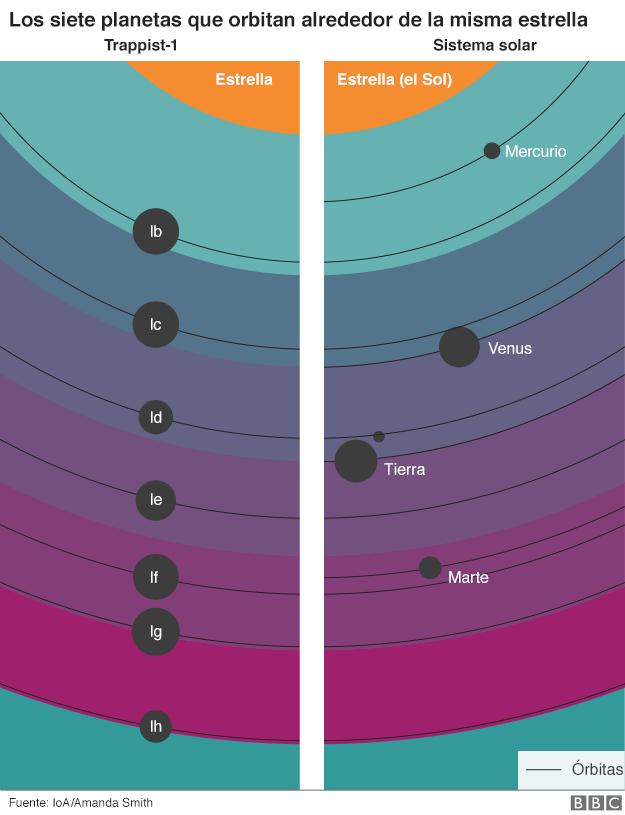 Gráfico de los siete planetas