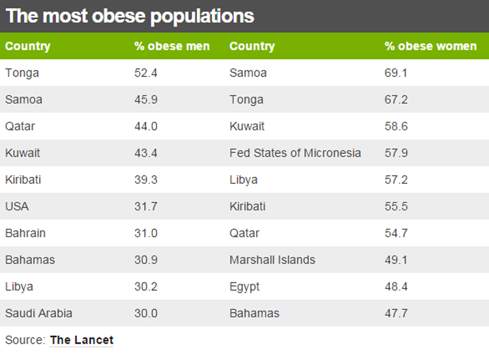Table showing the countries with the most obese populations