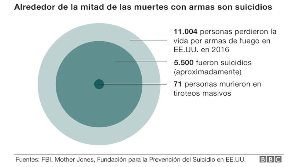 Gráfico armas y suicidios