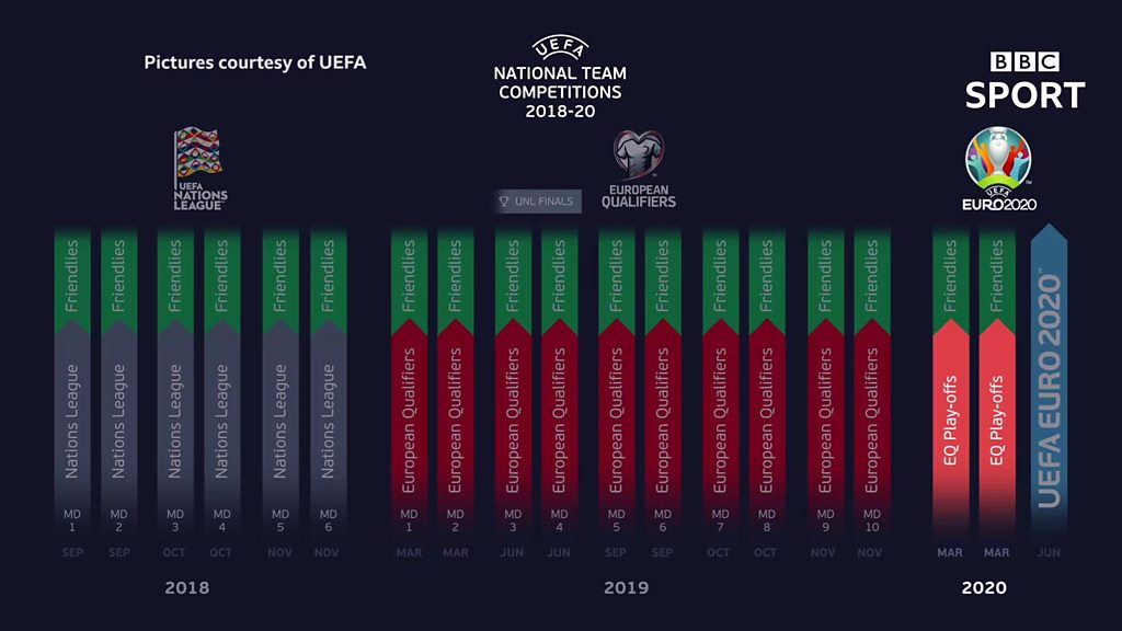How the Nations League is a back-door route to Euro 2020