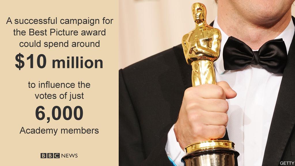 The cost of winning an Oscar