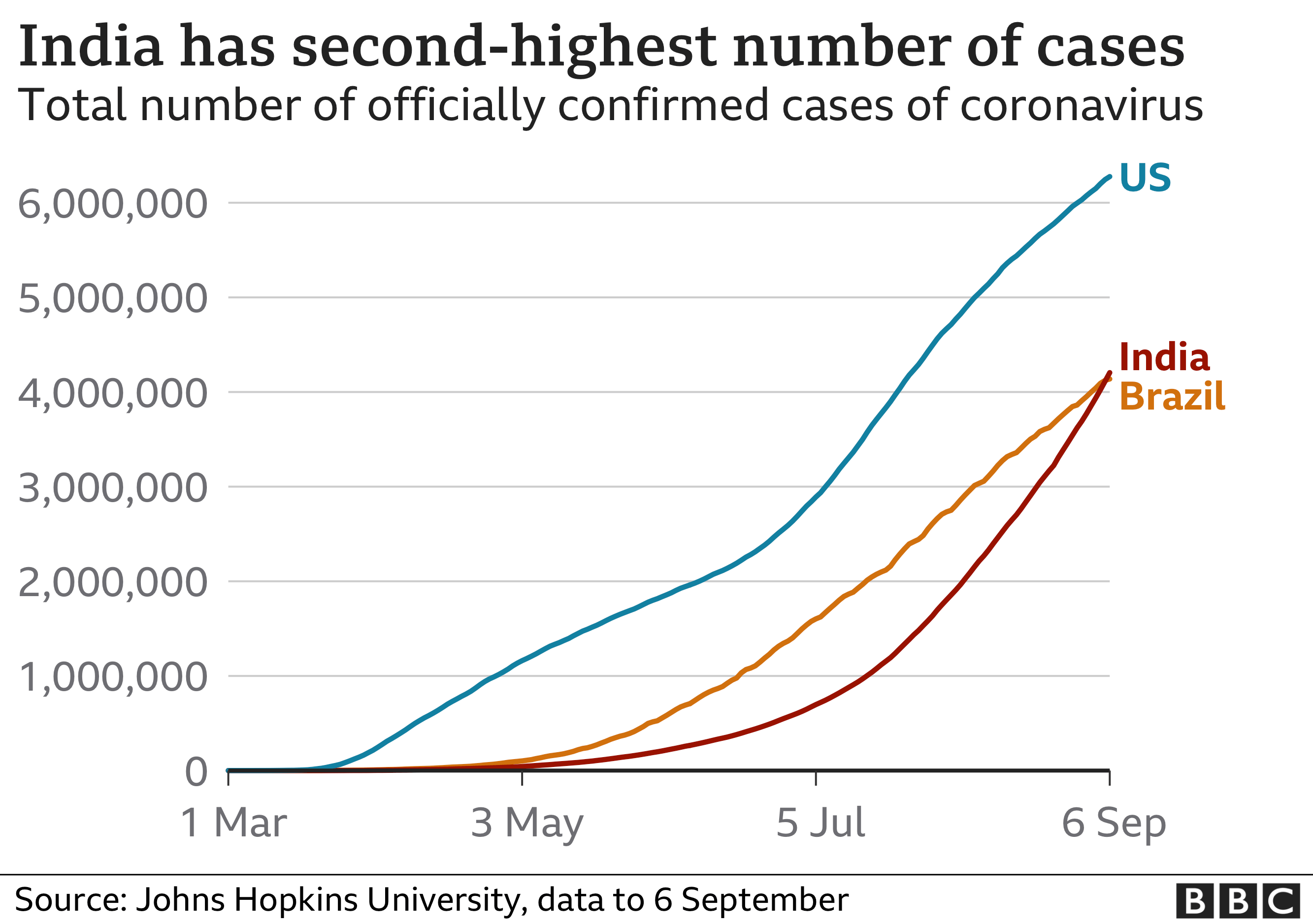 India, Brazil and US coronavirus cases chart. 7 Sept.