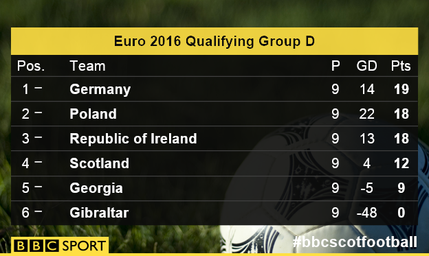 Euro 2016 Qualifying Group D