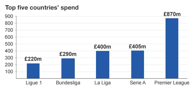 Premier League: Transfer window proves richest ever at £ ...