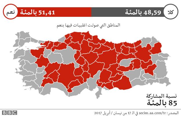نسب المشاركة في الاستفتاء الدستوري في تركيا