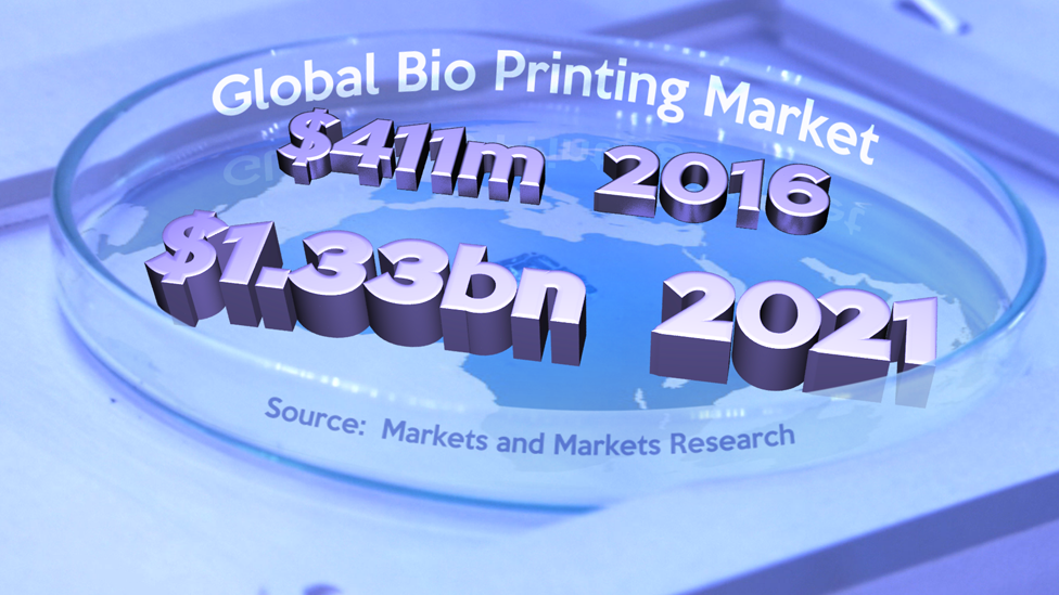 全球生物打印市場