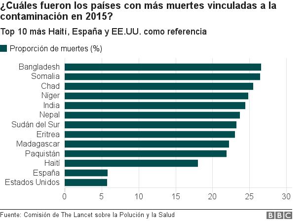 Gráfico de los países con más muertes vinculadas a la contaminación