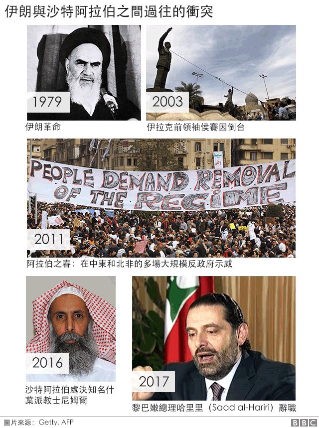伊朗與沙特過往的衝突