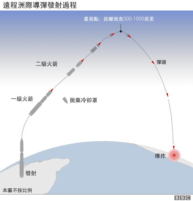 圖表:遠程洲際導彈發射過程