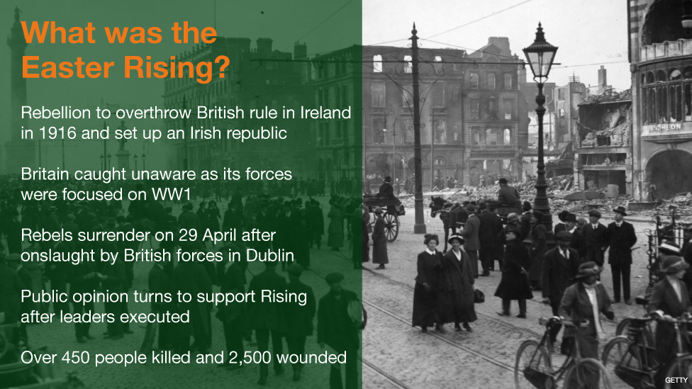 Rebellion in Ireland, 1916