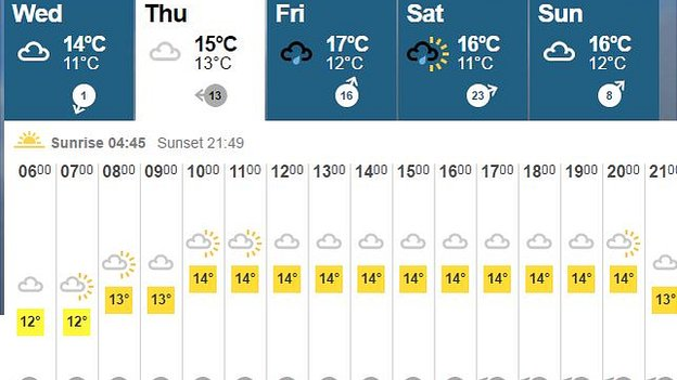 Weather at St Andrews