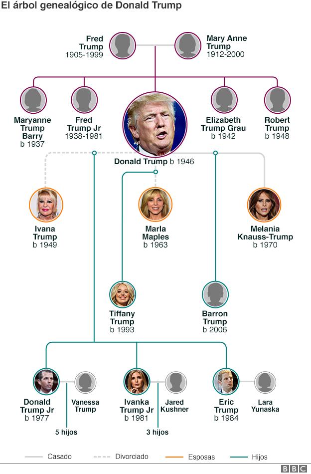 ¿Nueva dinastía política de EEUU? Así es la familia de ...