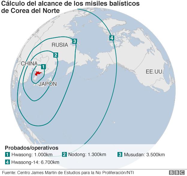 alcance de misiles de Corea del Norte