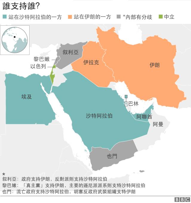 伊朗與沙特在中東地區的勢力分佈