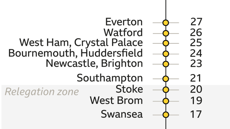Space at the summit & busy at the bottom - alternative Premier League table