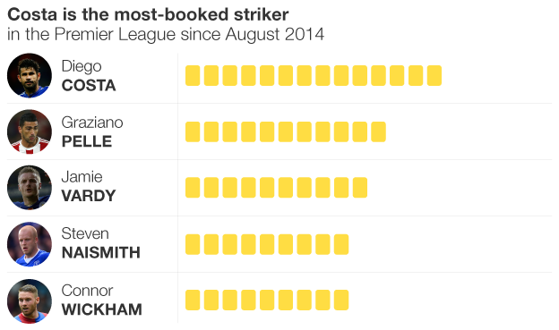 Graphic showing most-booked strikers in the Premier League since August 2014