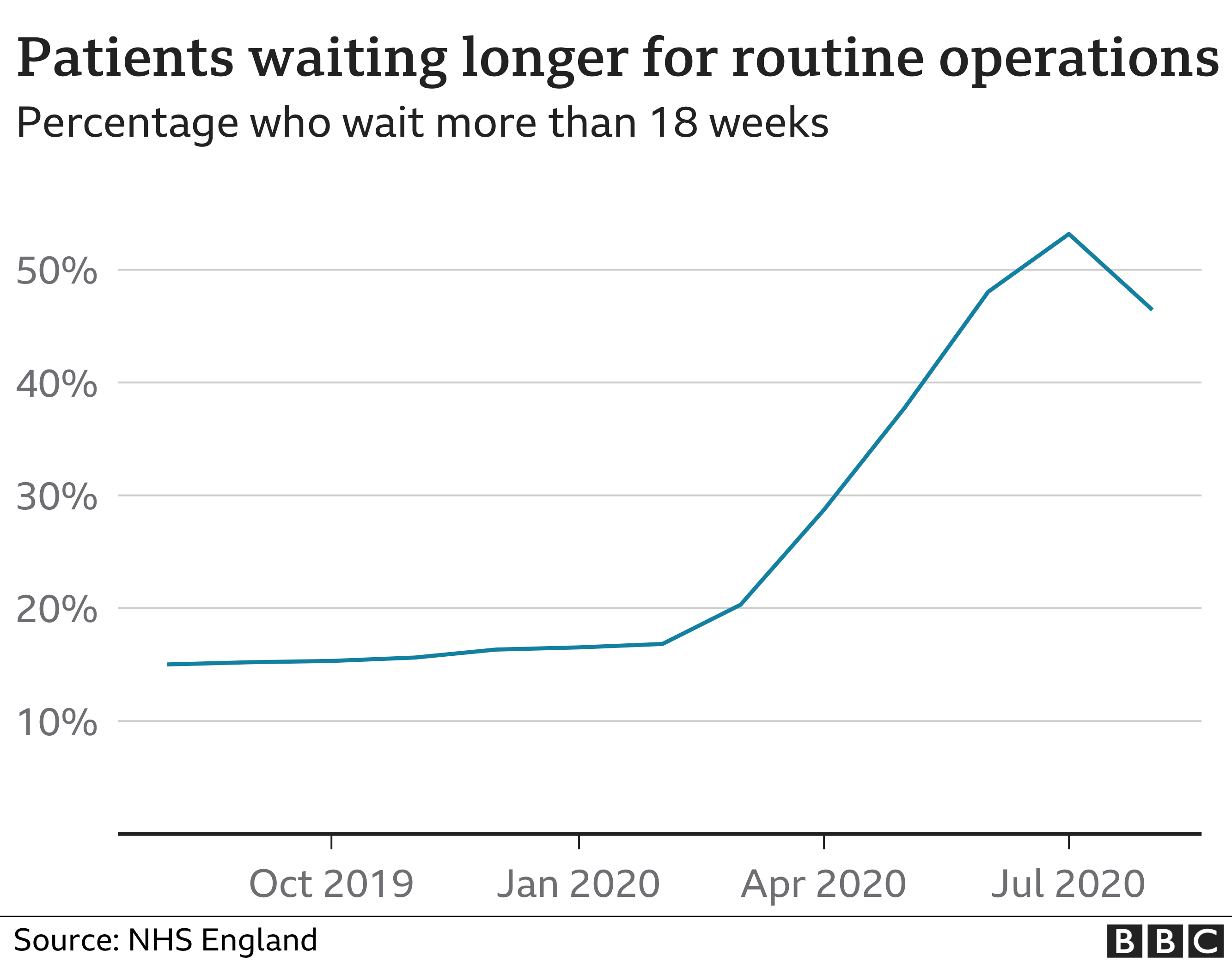 Patients waiting longer for operations