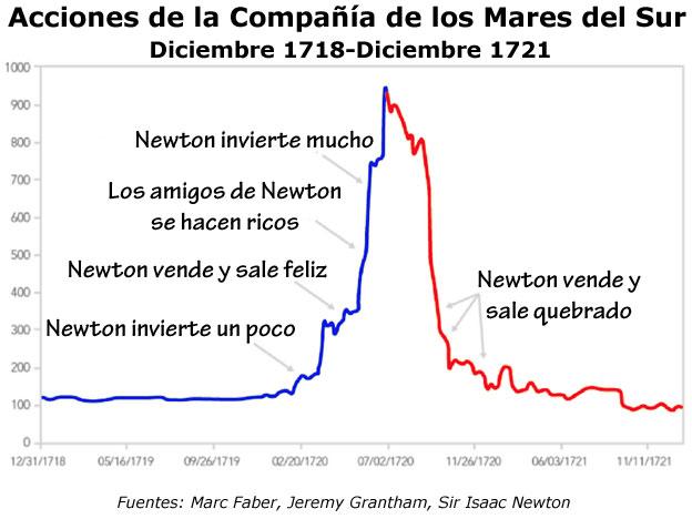 Gráfico de las inversiones de Newton