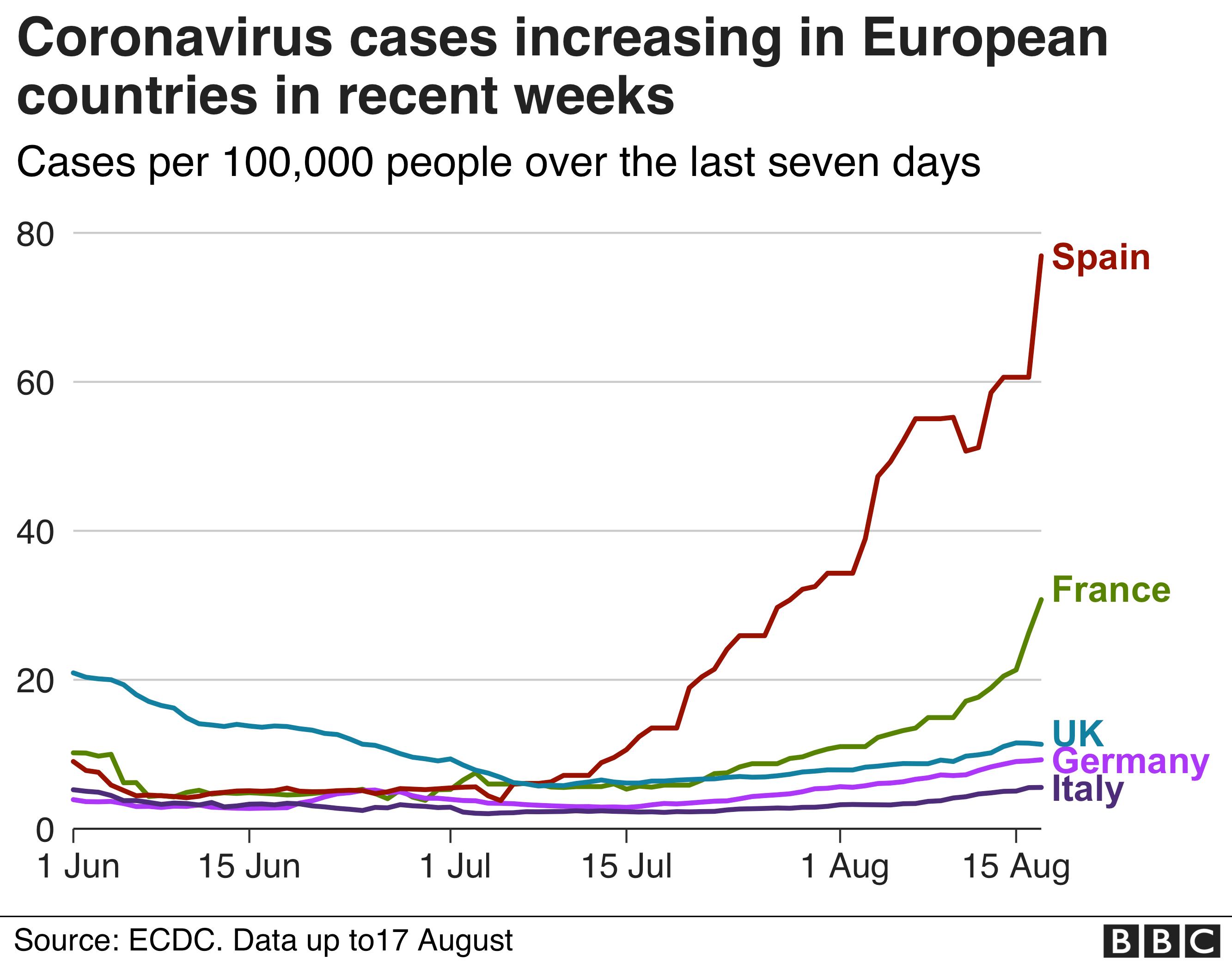 Le graphique montre une forte augmentation des cas en Espagne et en France ces dernières semaines par rapport au Royaume-Uni, en Allemagne et en Italie
