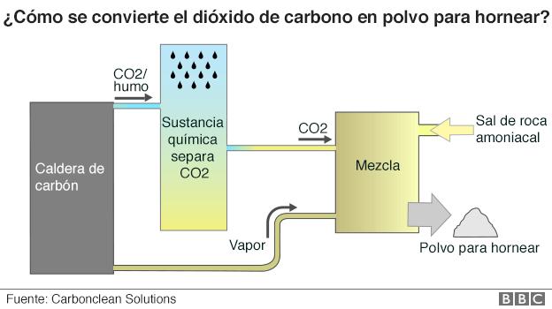 Grafico de cómo funciona la planta
