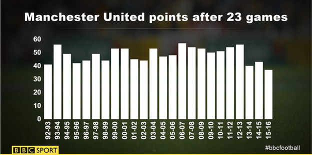 Man Utd points after 23 games