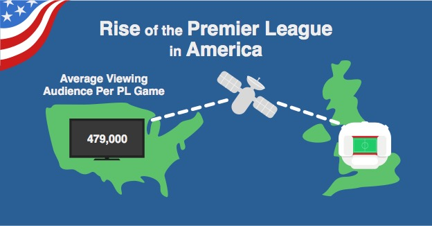 Average live audience for PL games on US TV last season