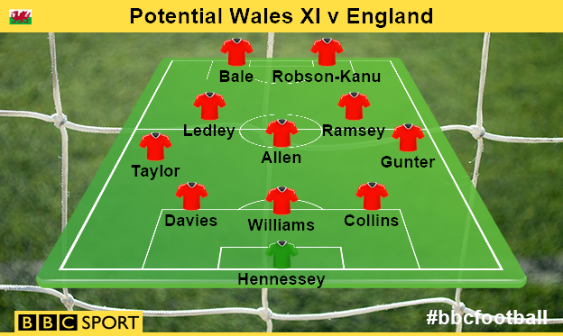 Potential Wales starting XI