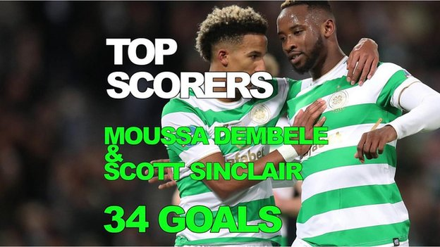 Biggest win? Most common result? Celtic's record in numbers