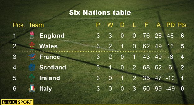 Bbc sport six nations 2016 wales and england spar over for League table 6 nations