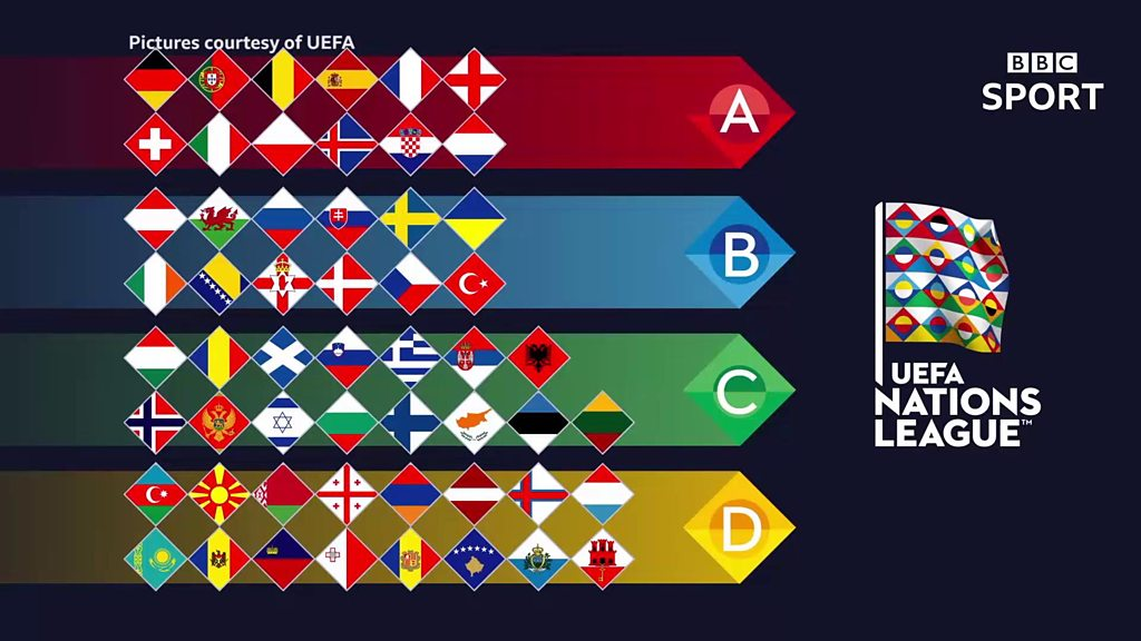 Nations League explained: How the format works