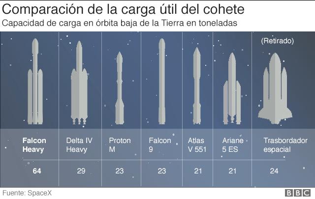 Gráfico de comparación del cohete Falcon Heavy con otros cohetes