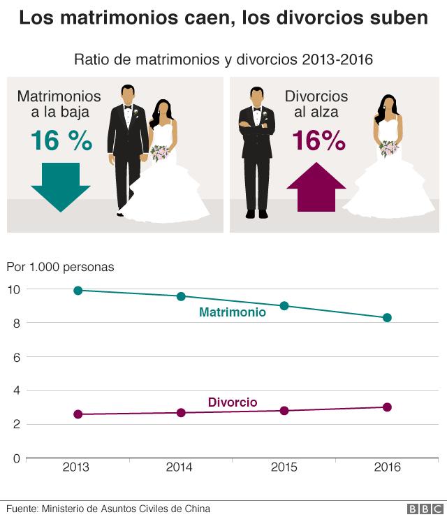 Gráfico que muestra una caída del 16% en casamientos y un aumento del 16% en divorcios entre 2013 y 2016