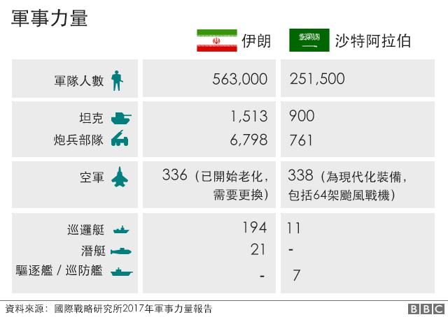 伊朗沙特軍事力量對比