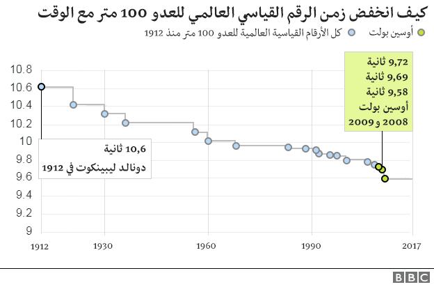 انخفاض زمن الرقم القياسي العالمي للعدو 100 متر مع الوقت