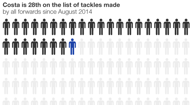 Graphic showing where Costa ranks in list of tackles made by forwards