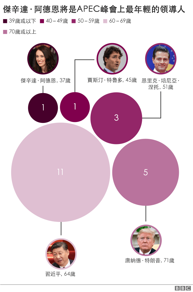 有關APEC峰會領導人年齡的圖表
