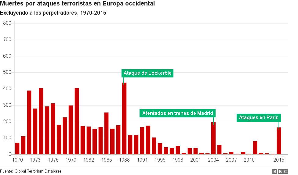 Gráfico de barras que compara el número de muertes causadas por ataques terroristas a lo largo de los años.