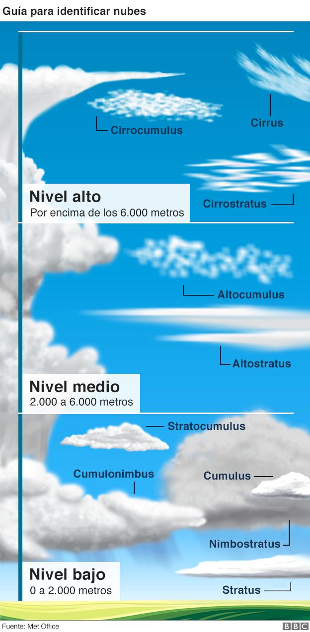 Los nuevos tipos de nubes reconocidos por la meteorología