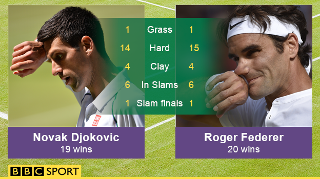 BBC Sport - Wimbledon 2015: Djokovic v Federer