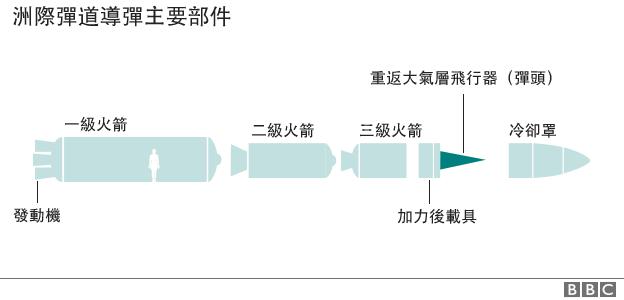 圖表:洲際彈道導彈主要部件