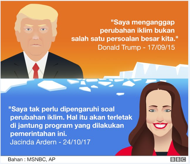 Contrasting quotes on Jacinda Ardern and Donald Trump on climate change