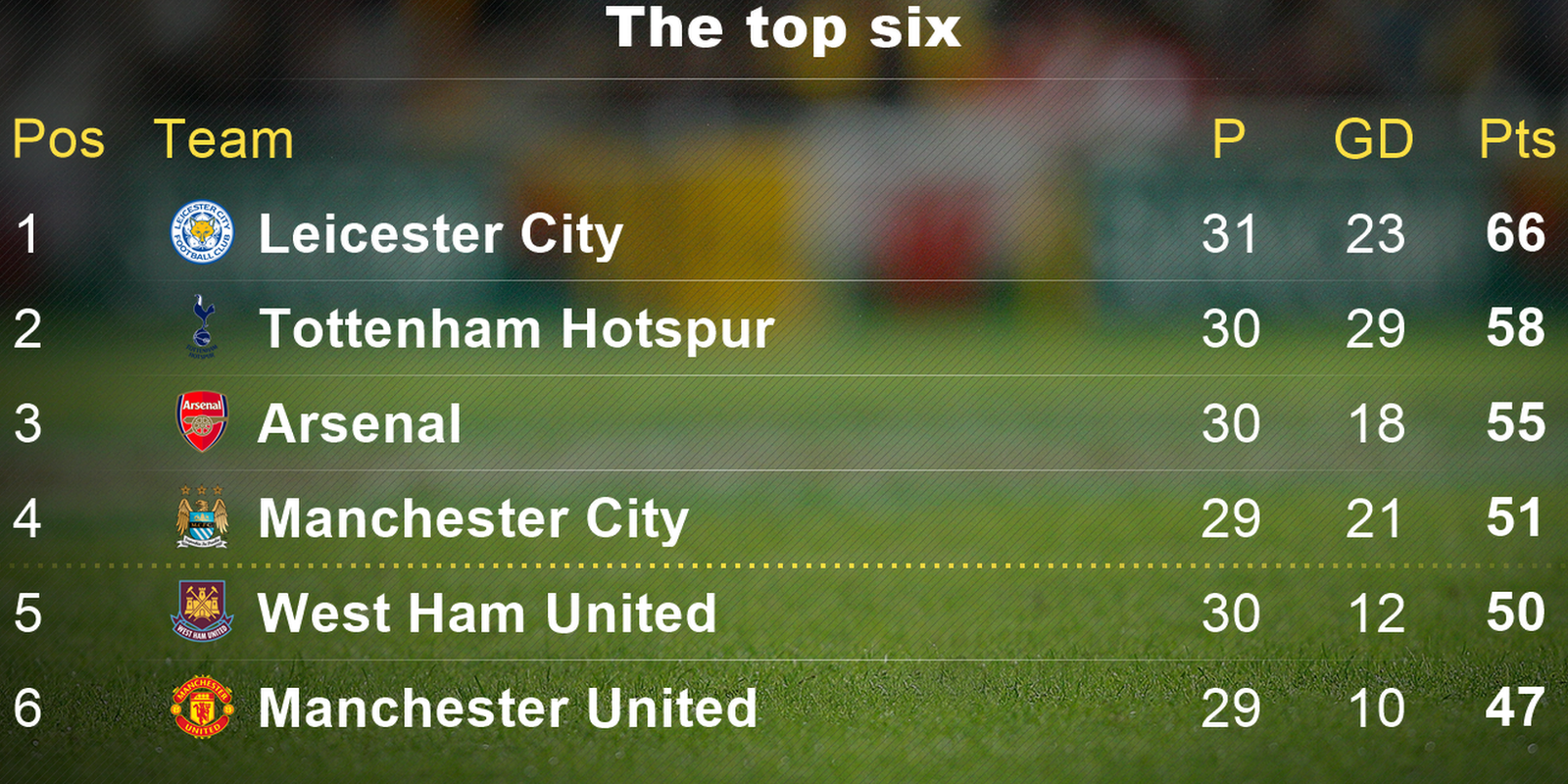 Bbc sport crystal palace 0 1 leicester city for 06 07 premier league table