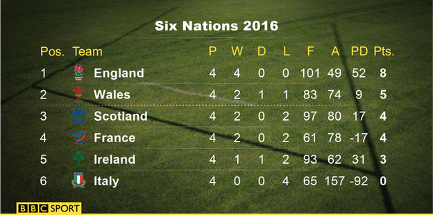 rugby six nations table